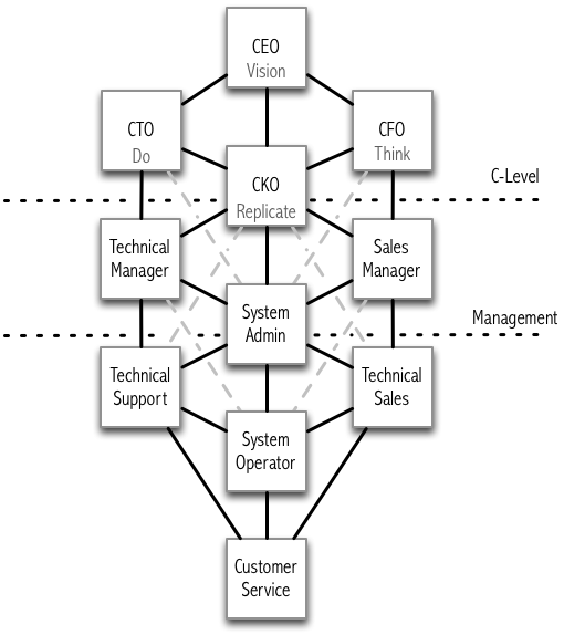 isp-corporate-org-chart