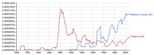 Mentions of keywords Aleister Crowley and Thelema in books from 1800-2008 in Google Books Ngram Viewer