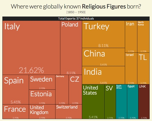 Where were globally known religious figures born?